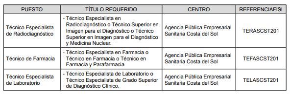 Convocatoria plazas temporales Junta de Andalucía