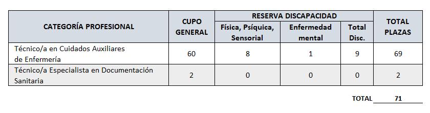 Oposiciones Junta de Andalucía 2021