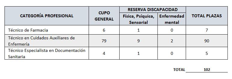 Oposiciones Almería