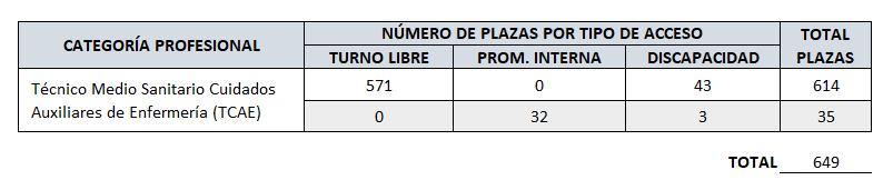 Convocatoria Oposiciones 2021 Baleares